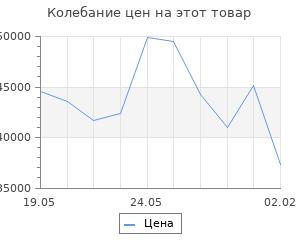 Изменение цены на Кухонный гарнитур Лариса оптима 4 1400*2000 мм