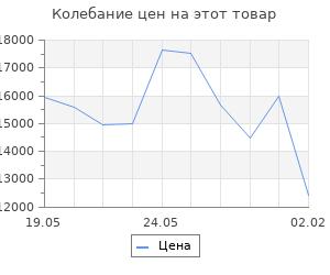 Изменение цены на Кухонный гарнитур Лариса нормал 2 1500 мм