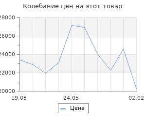 Изменение цены на Кухонный гарнитур Лариса нормал 3 1500 мм