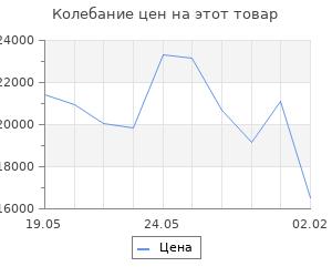 Изменение цены на Кухонный гарнитур Ольга нормал 1 1500 мм