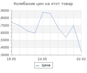 Изменение цены на Кухонный гарнитур Ольга лайт 2 1200 мм