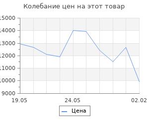 Изменение цены на Кухонный гарнитур Ольга мини 1 1000 мм