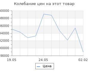 Изменение цены на Кухонный гарнитур Ольга прайм 4 900*2000 мм
