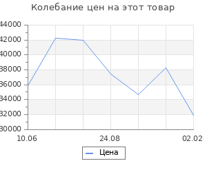 Изменение цены на Кухонный гарнитур Ольга прайм 3 1500*2000 мм
