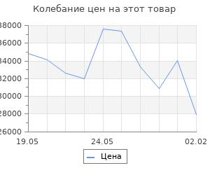 Изменение цены на Кухонный гарнитур Ольга оптима 2 1500*1300 мм