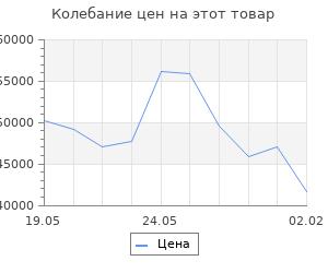 Изменение цены на Кухонный гарнитур Виола 3000