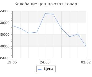 Изменение цены на Кухонный гарнитур Янтарь 3000