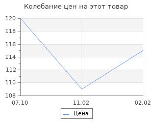 """Изменение цены на Шкатулка-подсвечник дерево для росписи """"Бабочка"""" 9,5х12х19 см"""