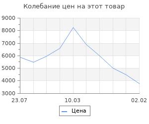 Изменение цены на Паровая швабра Kitfort КТ-1006, 1500 Вт, 450 мл, шнур 5 м, черно-белая