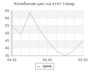 """Изменение цены на Фигура под роспись """"Яйцо Пасхальное большое"""" 8х6х2см"""