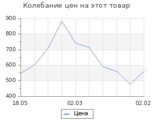 Изменение цены на Струны для укулеле AQUILA NEW NYLGUT 15U тенор (Low G-C-E-A). 4 струна в оплетке.