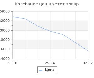 Изменение цены на Кухонный гарнитур Прима 1032х600 Антрацит/ Детройт/ Антрацит,Сатин