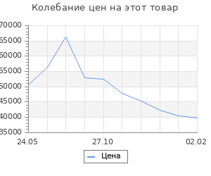 Изменение цены на Кухня Антрацит 2832х600 Антрацит/ Дуб Вотан/ Антрацит