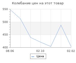 Изменение цены на Польша. Полная история страны. Гречена Евсей