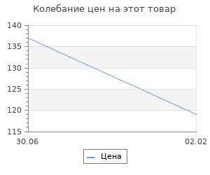 """Изменение цены на Мифы смутного времени. Проект """"Лжедмитрий"""". Голденков М."""