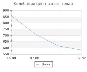Изменение цены на Полное собрание сочинений. Гумилев Л. Н.