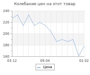 Изменение цены на Старая Москва. Пыляев М.