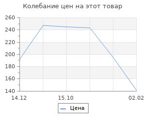 """Изменение цены на Игрушка ёлочная """"Домик"""""""