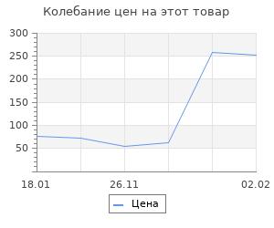 Изменение цены на Последний бой. Кто освободил Прагу?