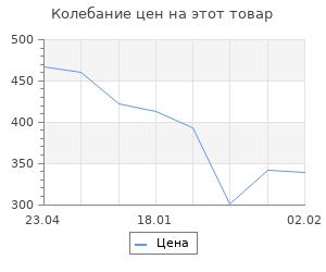 Изменение цены на Первый штурм Севастополя. Ноябрь 41-го