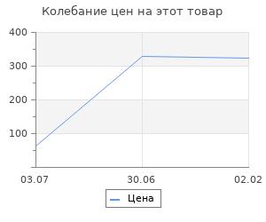Изменение цены на Советский шпионаж в Европе и США. 1920-1950 годы