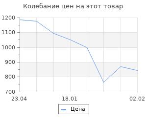 Изменение цены на Дроны. Первый иллюстрированный путеводитель по БПЛА
