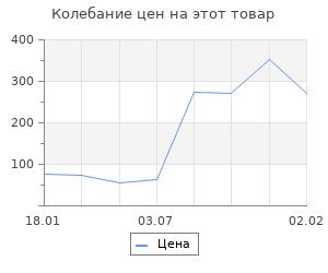 Изменение цены на Документы о разгроме германских оккупантов на Украине в 1918 г.