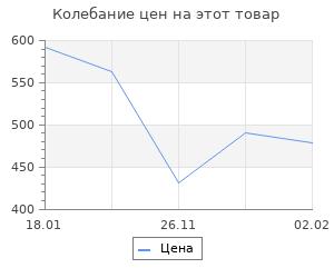 Изменение цены на Полтавская битва. Переломное сражение русской истории. Кротов П.