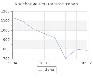 Изменение цены на Последний довод Сталина. 122-мм гаубицы образца 1910/30 и 1909/37 годов. Сорокин А. В.