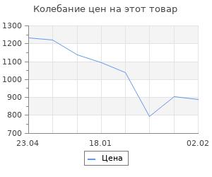 Изменение цены на Танки в битве за Ленинград. Мосунов В. А.