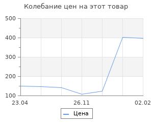 Изменение цены на Неизвестный Мессершмитт. Анцелиович Л. Л.