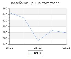 Изменение цены на Освобождение Калинина. Фоменко М.В.