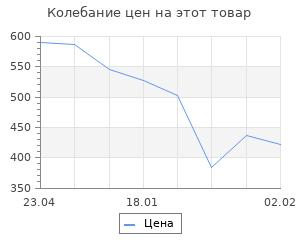Изменение цены на Рыцари. Диденко А.В.