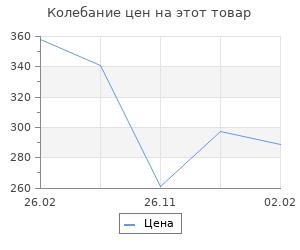 Изменение цены на Март 1944. Битва за Псков