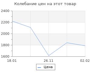 Изменение цены на Белое дело в России: 1920-1922
