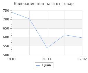 Изменение цены на Воздушное сражение за Сталинскую Прибалтику