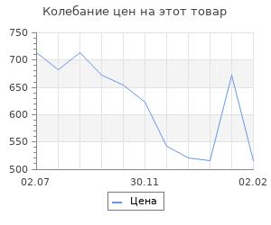 Изменение цены на История России в комиксах. От древних славян до Владимира Путина