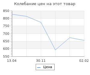 Изменение цены на «Котёл» Хубе. Проскуровско-Черновицкая операция 1944 года
