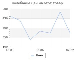 Изменение цены на Великая оболганная война. Издание девятое