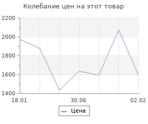 Изменение цены на Русские средневековые крепости