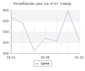 Изменение цены на Крым под оккупацией