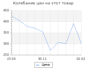 Изменение цены на Кремлевские сказы