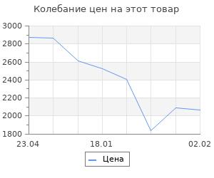 Изменение цены на КГБ и власть