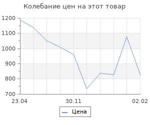Изменение цены на Курский излом