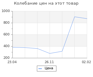 Изменение цены на Москва военная день за днем. Дневники жизни и смерти. 22 июня 1941— 9 мая 1945, Вострышев М.И.   528