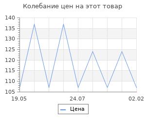 Изменение цены на Матвей Кузьмин - советский Иван Сусанин. Коваленко Д.Л.