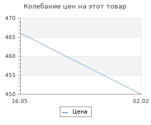 Изменение цены на Героическая эпоха Добровольческой армии 1917- 1918 гг. Суворин Б.А.