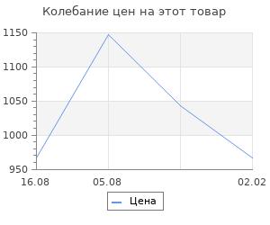 Изменение цены на Неизвестная блокада. Упрямый город 1941-1944. Сост. Веселов А.А.