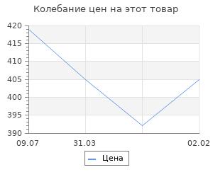 Изменение цены на Московская битва. Рунов В.А.