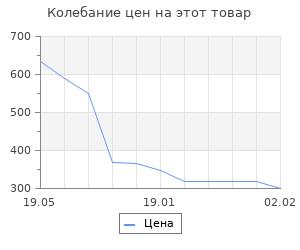 Изменение цены на Россия и Запад. От Павла I до Александра I. Романов П.